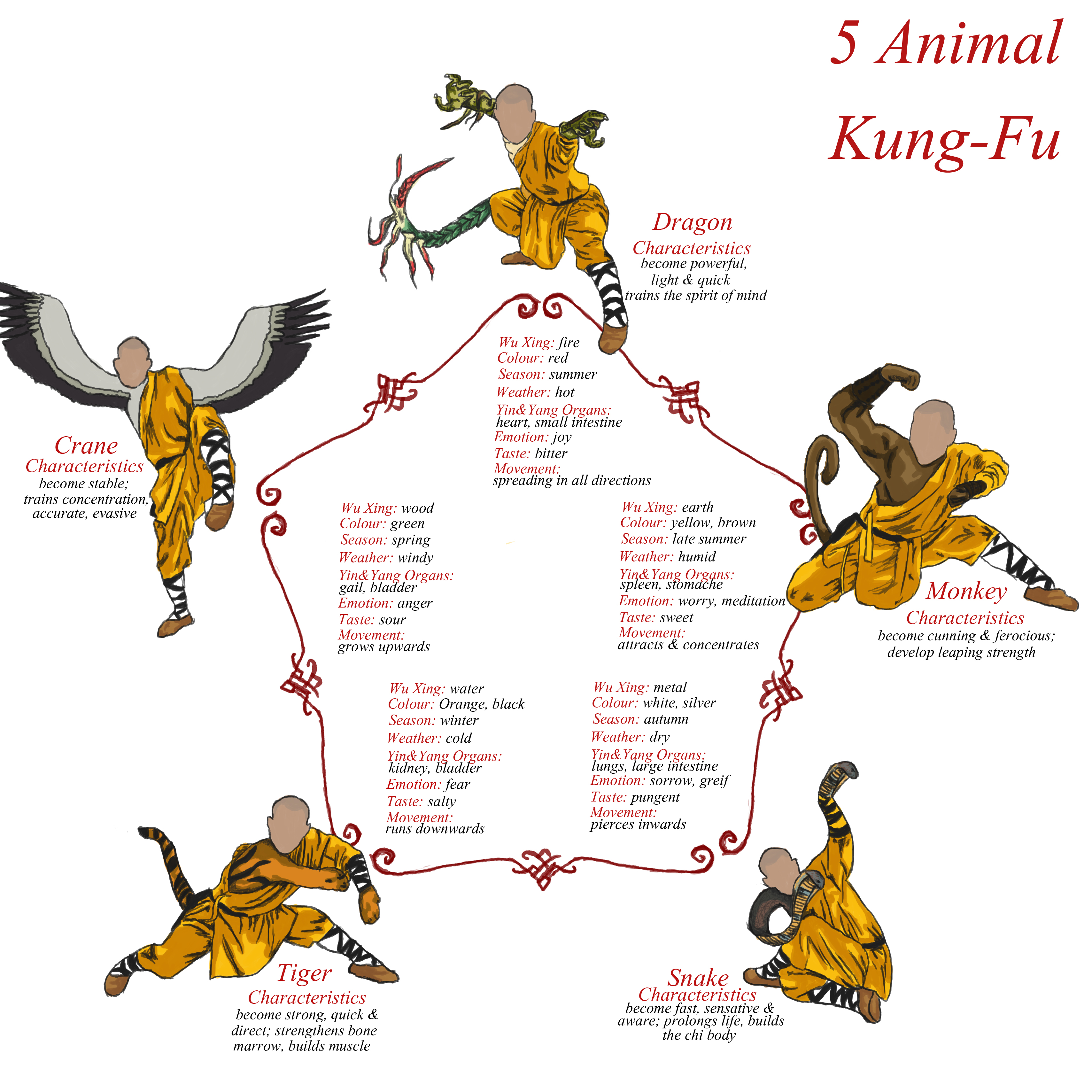 Learn Snake Style Kung-fu Pdf 28 by flusurvica - Issuu
