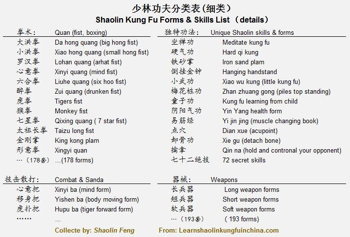 Shaolin Kung Fu Forms and Skills List Details