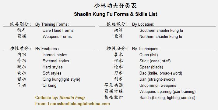 Shaolin Kung Fu Forms and Skills List